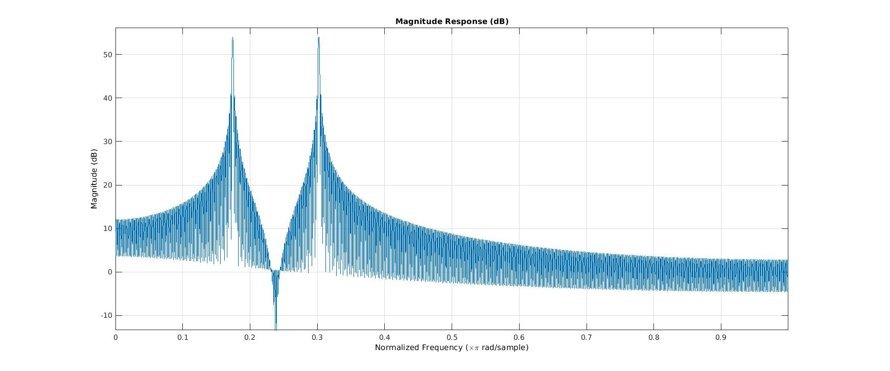 Signal Processing | Data And Signal